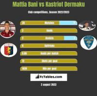 Mattia Bani vs Kastriot Dermaku h2h player stats