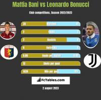 Mattia Bani vs Leonardo Bonucci h2h player stats