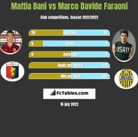 Mattia Bani vs Marco Davide Faraoni h2h player stats