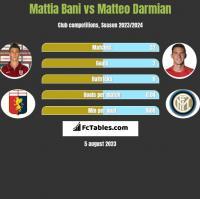 Mattia Bani vs Matteo Darmian h2h player stats