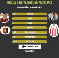 Mattia Bani vs Nehuen Mario Paz h2h player stats