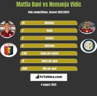 Mattia Bani vs Nemanja Vidic h2h player stats