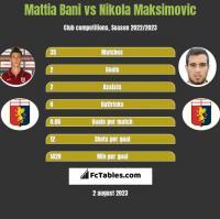 Mattia Bani vs Nikola Maksimovic h2h player stats