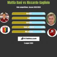 Mattia Bani vs Riccardo Gagliolo h2h player stats
