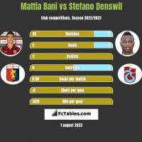Mattia Bani vs Stefano Denswil h2h player stats