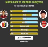 Mattia Bani vs Takehiro Tomiyasu h2h player stats