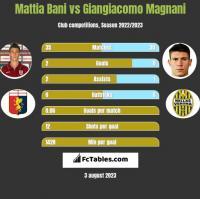 Mattia Bani vs Giangiacomo Magnani h2h player stats