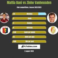 Mattia Bani vs Zinho Vanheusden h2h player stats