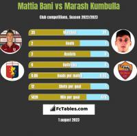Mattia Bani vs Marash Kumbulla h2h player stats