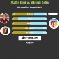 Mattia Bani vs Yildimir Cetin h2h player stats
