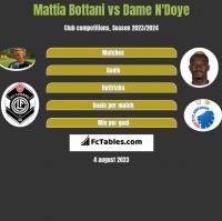Mattia Bottani vs Dame N'Doye h2h player stats