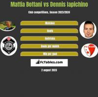 Mattia Bottani vs Dennis Iapichino h2h player stats