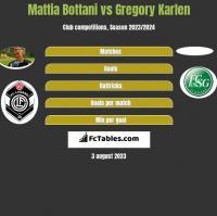 Mattia Bottani vs Gregory Karlen h2h player stats