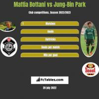 Mattia Bottani vs Jung-Bin Park h2h player stats
