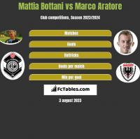 Mattia Bottani vs Marco Aratore h2h player stats