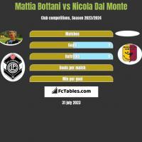 Mattia Bottani vs Nicola Dal Monte h2h player stats