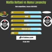 Mattia Bottani vs Numa Lavanchy h2h player stats