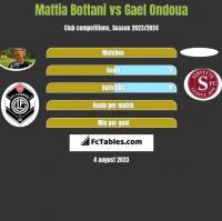 Mattia Bottani vs Gael Ondoua h2h player stats