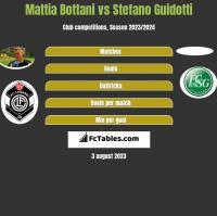 Mattia Bottani vs Stefano Guidotti h2h player stats