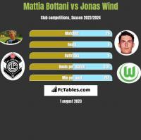 Mattia Bottani vs Jonas Wind h2h player stats