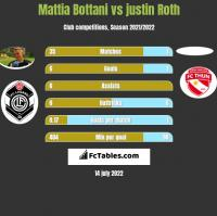 Mattia Bottani vs justin Roth h2h player stats
