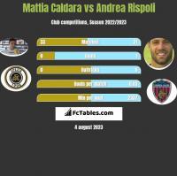 Mattia Caldara vs Andrea Rispoli h2h player stats