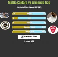 Mattia Caldara vs Armando Izzo h2h player stats