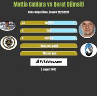 Mattia Caldara vs Berat Djimsiti h2h player stats