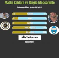 Mattia Caldara vs Biagio Meccariello h2h player stats