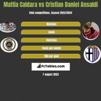 Mattia Caldara vs Cristian Ansaldi h2h player stats