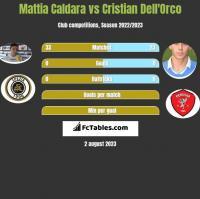 Mattia Caldara vs Cristian Dell'Orco h2h player stats