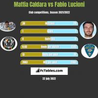 Mattia Caldara vs Fabio Lucioni h2h player stats