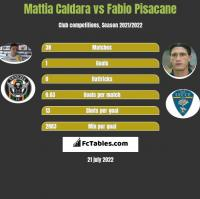 Mattia Caldara vs Fabio Pisacane h2h player stats