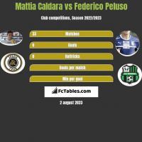 Mattia Caldara vs Federico Peluso h2h player stats