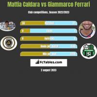 Mattia Caldara vs Giammarco Ferrari h2h player stats
