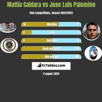 Mattia Caldara vs Jose Luis Palomino h2h player stats