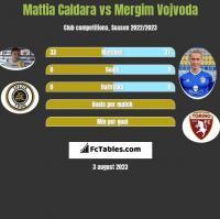 Mattia Caldara vs Mergim Vojvoda h2h player stats