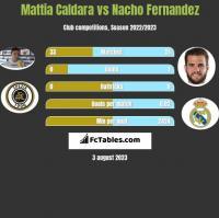 Mattia Caldara vs Nacho Fernandez h2h player stats
