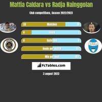 Mattia Caldara vs Radja Nainggolan h2h player stats