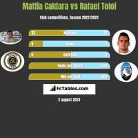 Mattia Caldara vs Rafael Toloi h2h player stats