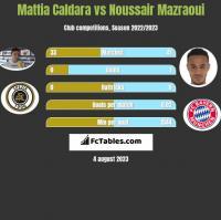 Mattia Caldara vs Noussair Mazraoui h2h player stats