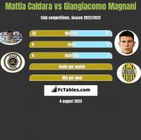 Mattia Caldara vs Giangiacomo Magnani h2h player stats