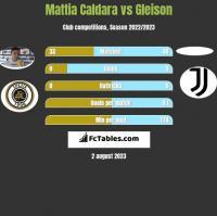 Mattia Caldara vs Gleison h2h player stats
