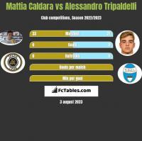 Mattia Caldara vs Alessandro Tripaldelli h2h player stats