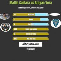 Mattia Caldara vs Brayan Vera h2h player stats