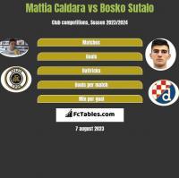 Mattia Caldara vs Bosko Sutalo h2h player stats