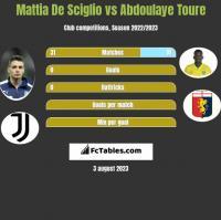 Mattia De Sciglio vs Abdoulaye Toure h2h player stats