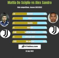 Mattia De Sciglio vs Alex Sandro h2h player stats
