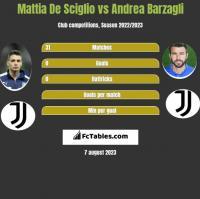 Mattia De Sciglio vs Andrea Barzagli h2h player stats