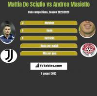 Mattia De Sciglio vs Andrea Masiello h2h player stats